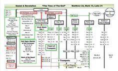 book of revelation timeline chart | Prophecy Timeline