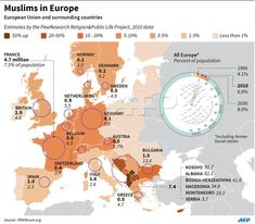 """Muslim population of Europe. Only 6 percent. Set to grow to 8 percent. The """"Islamisation"""" dial, which is basically a pie chart redesigned, keeps this in perspective. That's right, Europe is clearly non-Islamic by a great margin. Muslims In Europe, New Scientific Discoveries, Religious Intolerance, European Integration, Deep Time, Thought Experiment, Greek History, Ancient Architecture, Ancient Civilizations"""