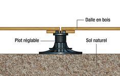 Conseils pratiques bricolage sur Terrasse en bois : les différents types de supports (Jardin - VRD - Assainissement)