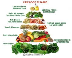 Wondering what foods are included in an almost raw vegan eating plan? Click here to get the skinny! ♡♡