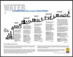 Water: The Foundation for Sustainable Development. Health Facts, Health Quotes, Health Goals, Health Motivation, Water Facts, Kindergarten Anchor Charts, Water And Sanitation, Living Water, Goal Quotes