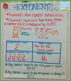 Teaching Exponents Anchor Chart!