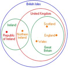 Venn diagram illustrating the differences between England, Great Britain, the British Isles and the United Kingdom. England Ireland, England And Scotland, The More You Know, Good To Know, Esl Resources, Speed Reading, Uk History, European History