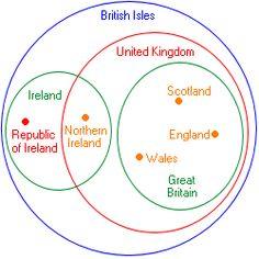 Nice Venn diagram of the British Isles nomenclature.