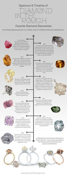 All of these colorful natural rough diamonds are one-in-a-million, once in a lifetime finds and classifications.