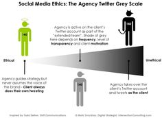 This article talks about the business ethics and social media.  It discusses what is ethical for businesses to do regarding twiter, facebook and other social media sites.  #1199