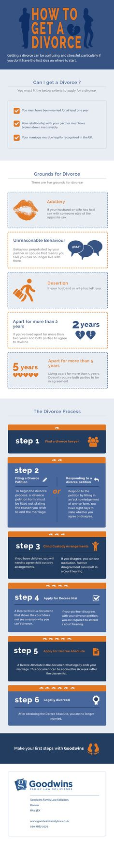 How to get a Divorce in England [INFOGRAPHIC]