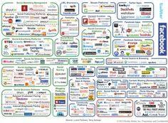 As maiores redes sociais a volta das redes sociais