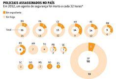 Blog do Ozailton: BRASIL TEM UM POLICIAL ASSASSINADO A CADA 32 HORAS...