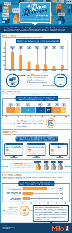 What Are Impacts Of Online Reviews? #infographic