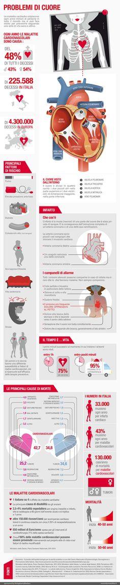 Problemi di cuore- esseredonnaonline