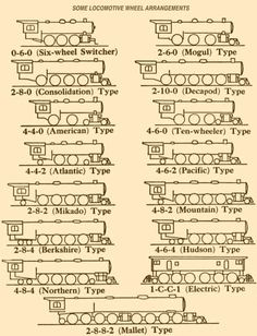 Locomotive Wheel Arrangements - this would make a great framed photo for hanging on the wall.