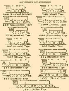 Locomotive Wheel Arrangements