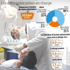 Comment l'assurance maladie veut rembourser les soins dentaires
