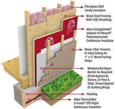 EnergyShield® wall insulation is recommended for use in residential applications as well as Type V light commercial construction. Home Insulation, Insulation Types, Framing Construction, Commercial Construction, A Frame House, Isolation, Vinyl Siding, Garden Office, Natural Building