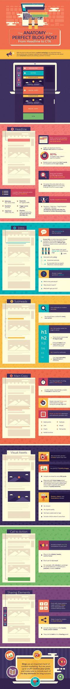 What Makes The Perfect Blog Post: From Headline to Call-To-Action - Social Media Week