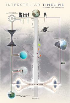 Interstellar İnfografik