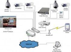 ان وی ار nvr Security Technology, Ptz Camera, Web Browser, Remote, Software, Sample Resume