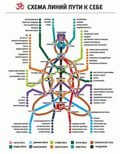 Workshops on Yoga with Ira Pluzhnikova Kundalini Yoga, Yoga Meditation, Human Design System, Esoteric Art, My Philosophy, Self Discovery, Neuroscience, Book Of Shadows, Helpful Hints