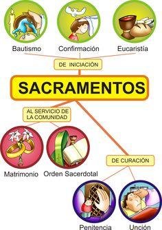 7 Sacraments, Catholic Sacraments, Catholic Catechism, Catholic Kids, Catholic Prayers, Catholic School, Kids Church Decor, Happy Birthday Black, Prayers For Children