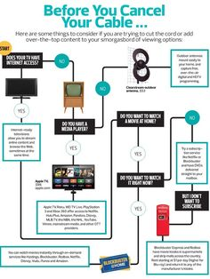 USA Today Cord Cutting Flow Chart: Things to Consider Before you Cancel Cable. Tv Without Cable, Tv Options, Cable Options, Cable Tv Alternatives, Free Tv And Movies, Tv Hacks, Outdoor Antenna, Cut Cable, Computer Help