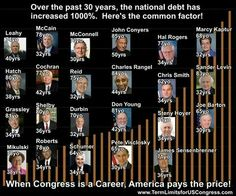 Term limits for congress and senate
