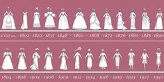 Basic Dress Silhouettes This chart is a good timeline of fashionable shapes. 1850s: Layers of petticoats/crinoline and hoops 1860s: Full and elliptical hoops 1870s: Elliptical hoops and the bustle 1880s: Bustles 1890s: Layers of petticoats