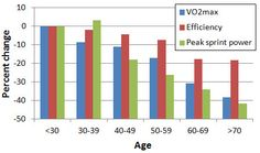 Is Age-Related Decline Inevitable? | Runner's World