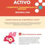 Aprendizaje Activo – 3 Elementos Fundamentales del Enfoque | Infografía