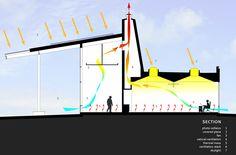 50072e8e28ba0d33df00000e_pcc-newberg-center-hennebery-eddy-architects_section.png 1 280 × 843 pixels