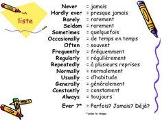 Vocabulaire anglais : adverbes de frequence