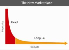 How To Find Your Website's Long Tail