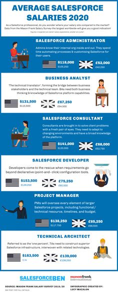 Salesforce Administrator, Business Analyst, Job Title, Explain Why, Data Science, Non Profit, Microsoft, Insight, Infographic
