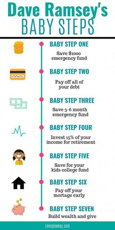 finance If you love budgeting, make sure to give Dave Ramseys 7 Baby Steps a try. these steps to begin your debt snowball, build an emergency fund, invest and reach riches. I cant wait to give this a try myself. Financial Peace, Financial Tips, Financial Planning, Money Saving Challenge, Money Saving Tips, Money Tips, Savings Challenge, Saving Ideas, Managing Money