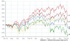 Performance Chart - Portfolio