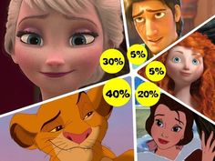 The Definitive Disney Personality Test   I got 60% Rapunzel and 40% Jasmine