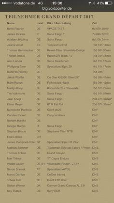 22 bikepackers gestart, 15 man hebben de volledige tocht uitgefietst. 7 uitvallers DNF.
