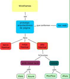 Mapa conceptual: Wireframes (amb Andrea Cuartero).