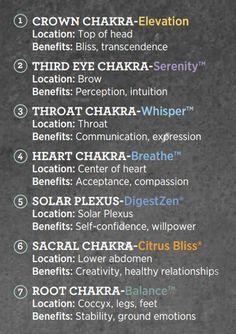 dōTERRA Elevation, Serenity, Whisper, Breathe, DigestZen, Citrus Bliss, & Balance