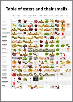 Table of Esters and their Smells