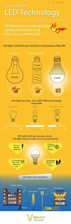 LED Lighting Cost Saving Infographic
