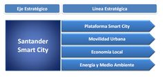 santander-smartcity-lineas
