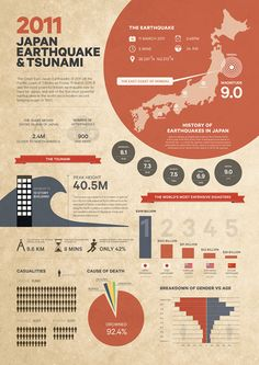 The brief was to design a set of posters relating to an event of my choice – I chose the 2011 Japan earthquake and Tsunami.There are three posters in the series; the first one is about Japan Earthquake & Tsunami, the second is on the Fukushima nuclear … Academic Poster, Research Poster, Information Poster, Information Design, Visualisation, Data Visualization, Scientific Poster Design, Japan Earthquake, Poster Layout