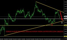 Eur/Usd : 13/06/2016 Technical Analysis Report From Centreforex Our Preference: Sell Below 1.1300 for the target of 1.1220 levels Alternative Scenario: Nill  Technical Commentary: In Weekly Chart :- Last week EurUsd was tested the upper trend line of the triangle pattern and its was closed on lower side as bearish candle and EurUsd was trading in the triangle pattern so we can sell near key resistance level and except upto next key support levels :- which we have shown in attached image.