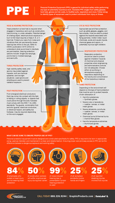 PPE ranges from safety glasses to HazMat suits. Our PPE infographic identifies the most common types of personal protective equipment used to prevent injury. Health And Safety Poster, Safety Posters, Safety Topics, Safety Rules, Safety Meeting, Safety At Work, Safety First, Safety Pictures, Safety Slogans