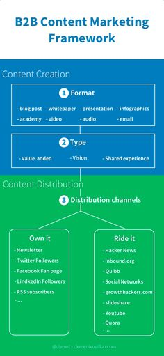 The two free channels for content distribution—owned and earned—make for a huge number of possibilities for getting content seen and heard. Clement Vouillon put together a neat graphic that shows what this two-pronged approach could look like.