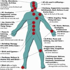 Where to put specific essential oils