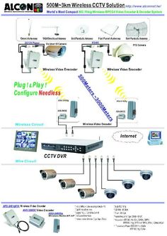 diagram of cctv installations wiring diagram for cctv system dvr rh pinterest com security camera system wiring diagram Security Camera Diagram