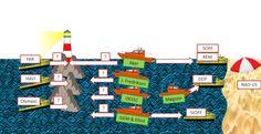 <p><b>RESTRUKTURERING:</b> - Når 2016 er over er planen at alle skipene som er merket Farstad, Havila og Olympic skal være dratt av berget og rekapitalisert for to til tre nye år av eksisterende og nye eiere. De nye eierne kan også være andre enn de som er merket med redningsbåter i tegningen, sier Norne Securities-analytiker Karl Johan Molnes.</p>