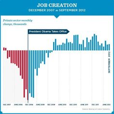 Job Creation About Me Blog President Obama Private Sector